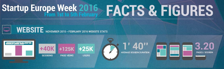 Startup Europe Week social media impact